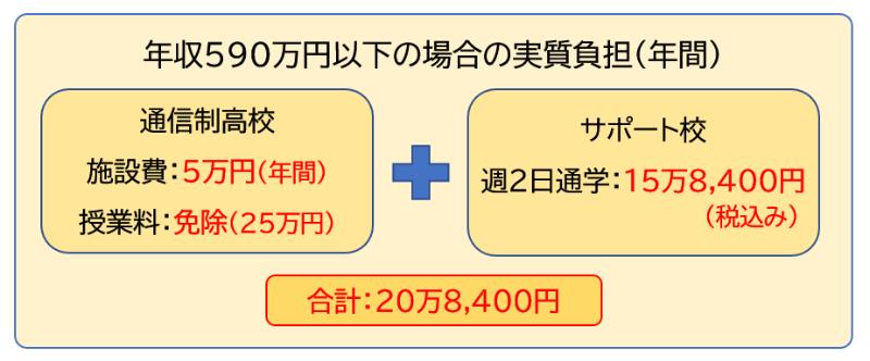 年収590万円以下