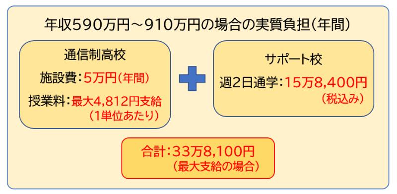 年収510万円~910万円
