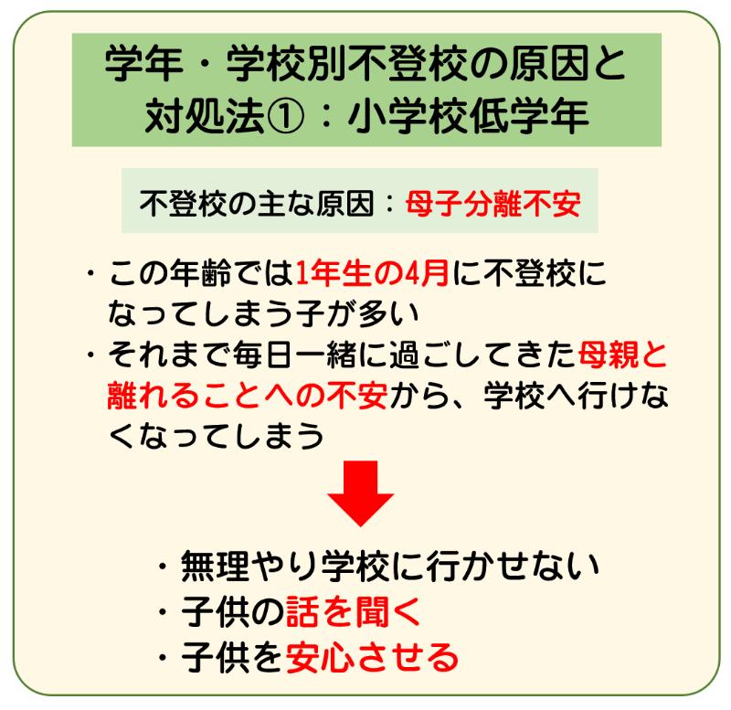 原因と対処法2-1