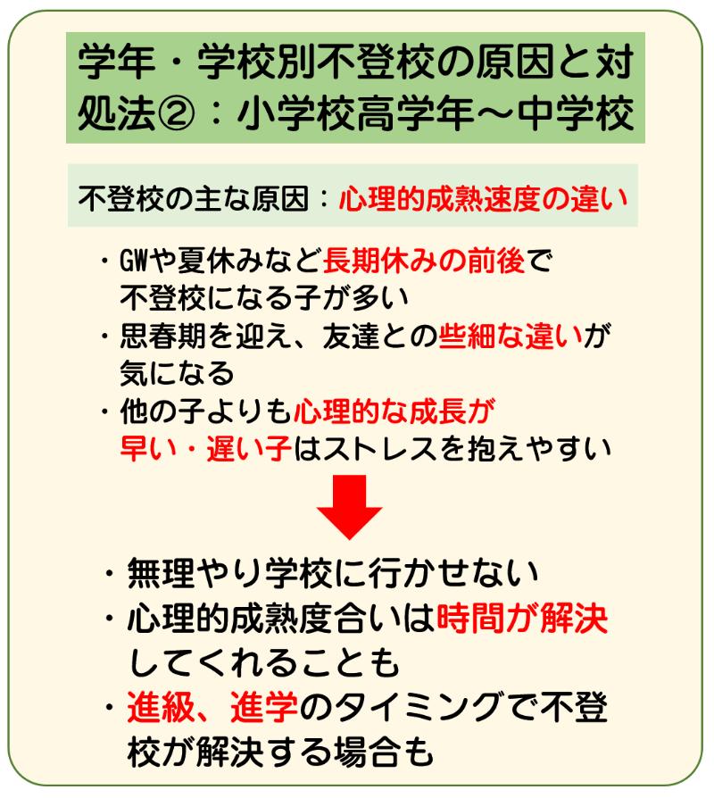 原因と対処法2-2