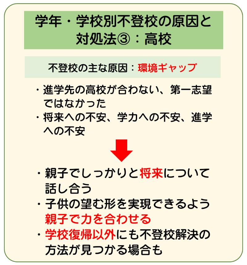 原因と対処法2-3