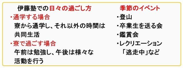 伊藤幸弘塾での過ごし方・イベント